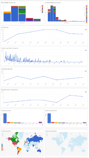 Booklyngs Analytics Dashboard with different statistics about the website visitors